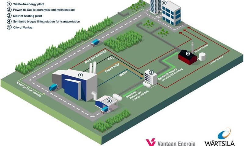 Wärtsilä Power-to-Gas facility at Vantaa Energy's waste-to-energy -plant