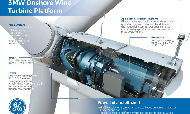 GE 3mw Wind turbine, Nacelle wind turbine