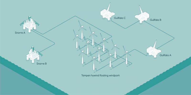 Hywind Tampen offshore floating wind farm spar buoy foundation