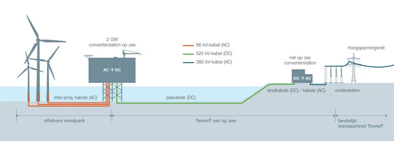 TenneT to Accelerate Offshore Wind Deployment