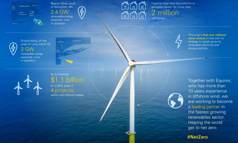 Equinor and bp Complete US Offshore Wind Partnership