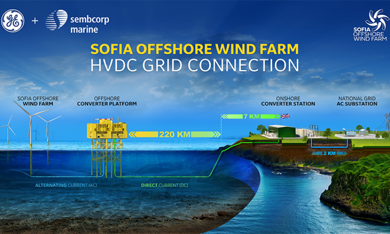 GE Consortium Awarded Sofia Offshore Wind Farm HVDC System Contract by RWE